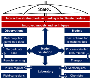SSiRC – Stratospheric Sulfur and its Role in Climate | SPARC